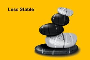 less stable